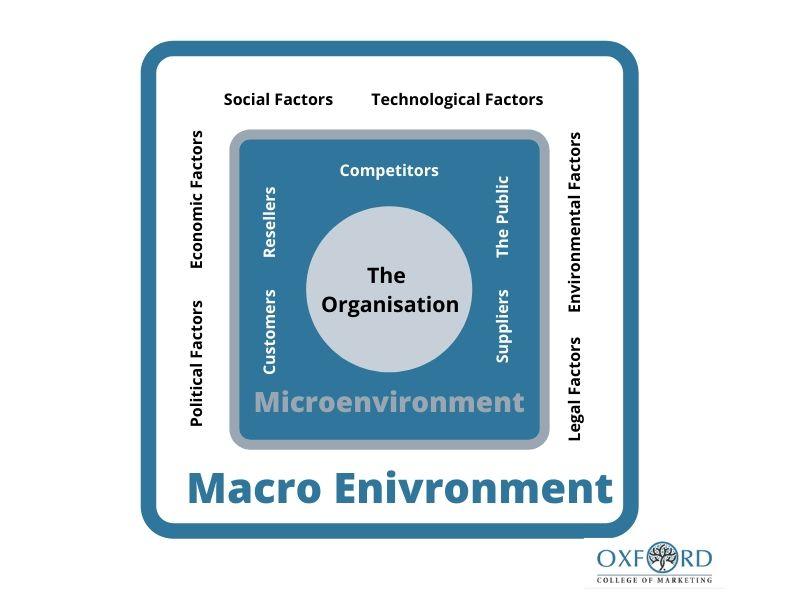 micro and macro environment