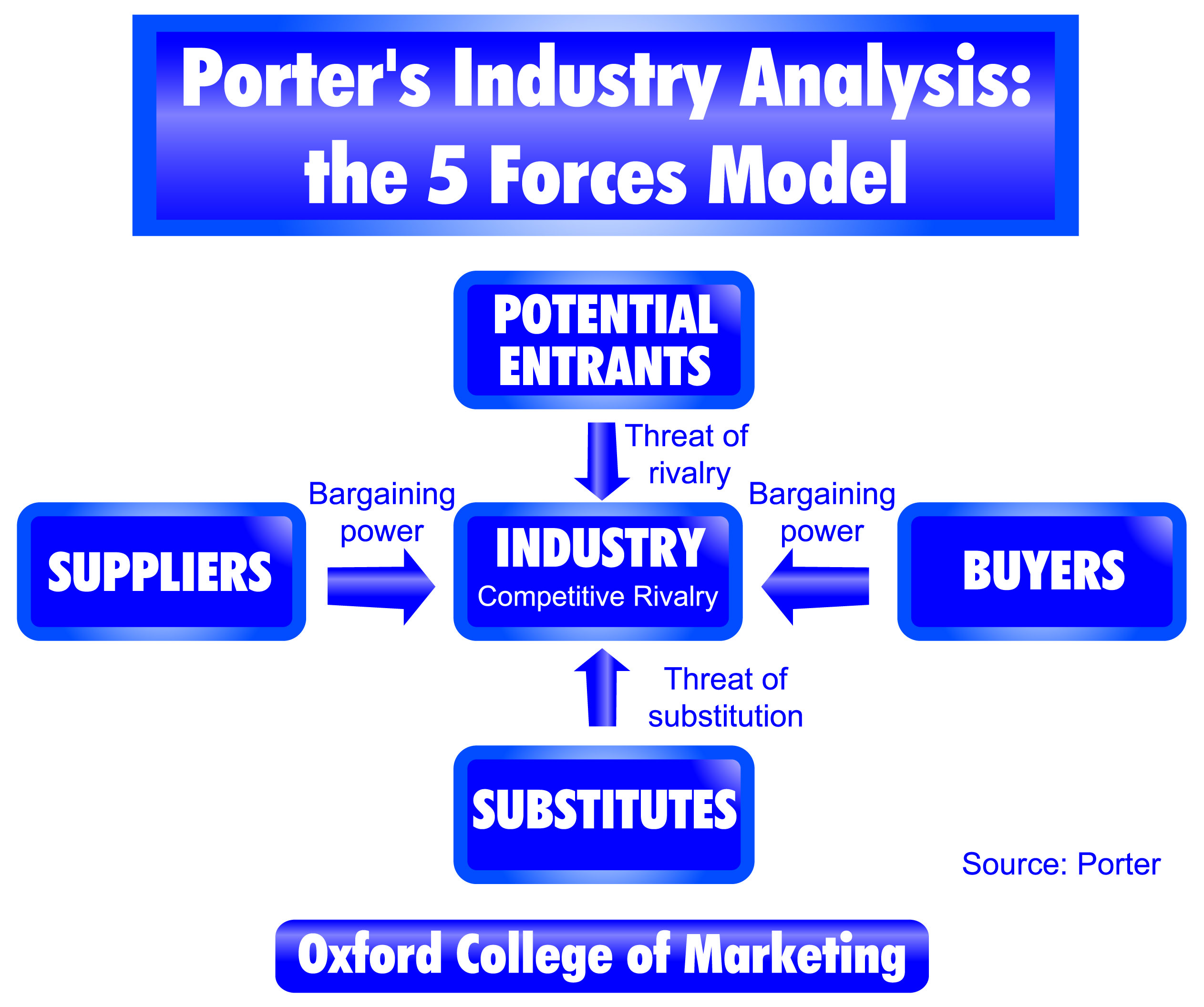 examples of porter s five force model Porter's five forces is a tool for evolving business strategies on the basis of the nature and level of competition in an industry the name comes from harvard professor michael porter and the five forces concept that he devised for understanding the competition in an industry and, therefore.