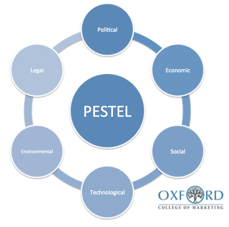 What Is A Pestel Analysis Oxford College Of Marketing Blog