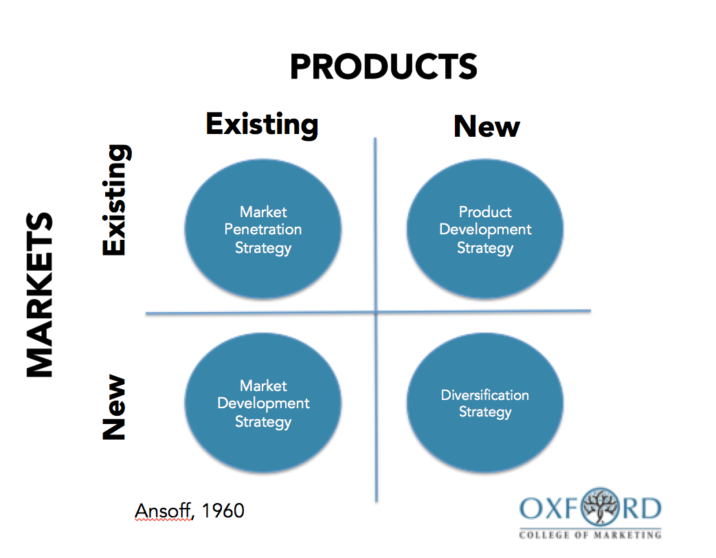 Using the ansoff matrix to develop marketing strategy for Company product development