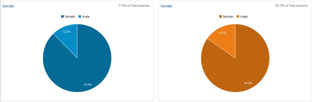 Gender Buyer Personas