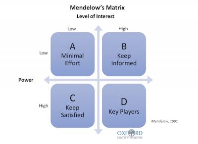 Mendelow's Matrix