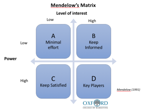 What Is Mendelow's Matrix And How Is It Useful?