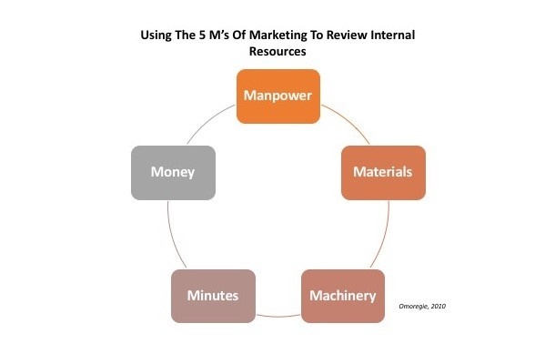 How To Use The 5 M's of Marketing To Review Internal Resource