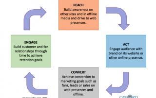 RACE Framework
