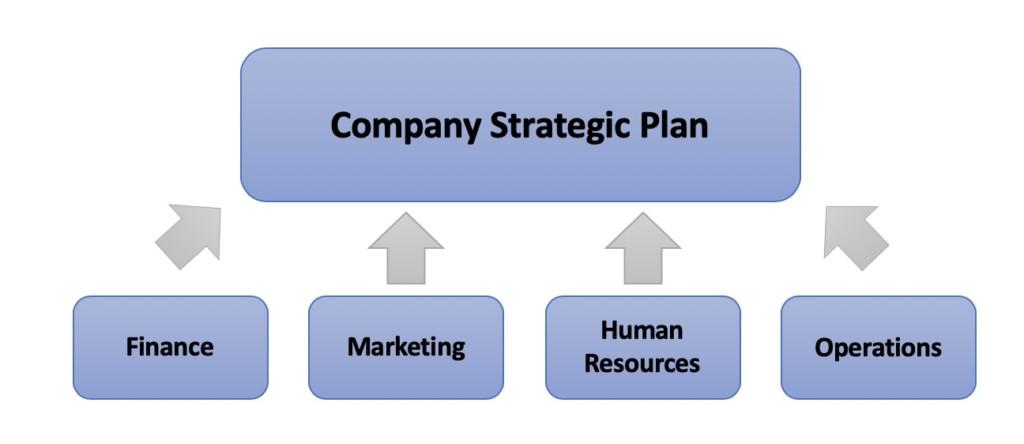 Company Strategic Plan