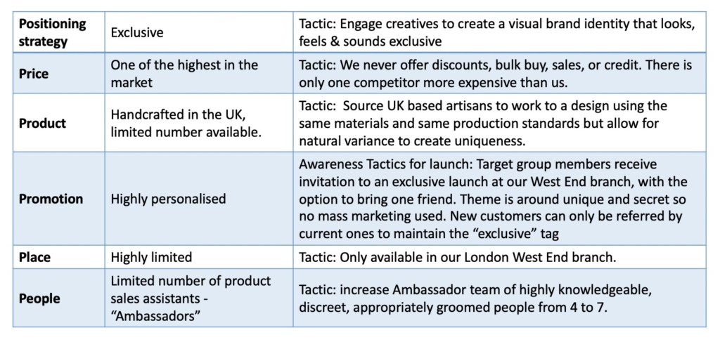 Strategic Marketing, Tactical Marketing: Key Definitions and