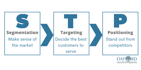 STP Model Segmentation targeting and positioning