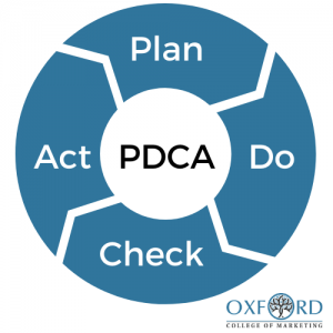 PDCA Deming Cycle
