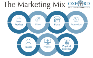 The Marketing Mix 7Ps