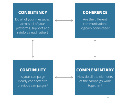 The 4Cs of Integrated Marketing Communications – Your Checklist For Improved Campaigns