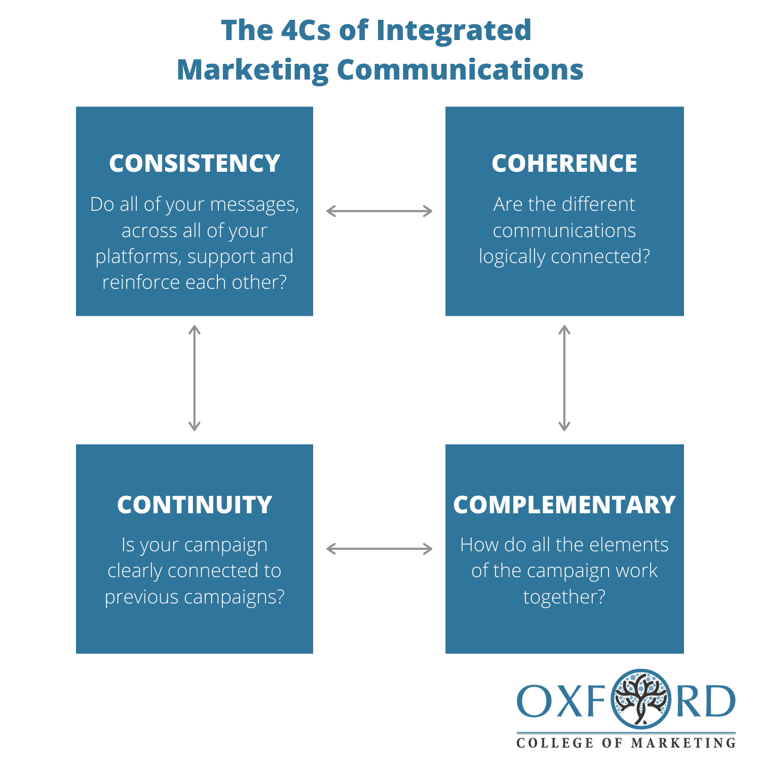 The 4Cs of Integrated Marketing Communications