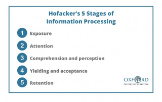 Hofacker's 5 Stages of Information Processing
