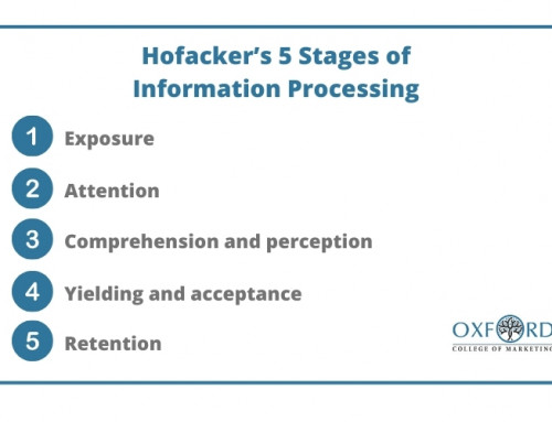 Three ways to use Hofacker's 5 Stages of Information Processing
