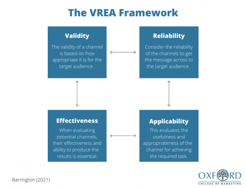 Selecting the Right Digital Marketing Channels for Your Business: The Validity, Reliability, Effectiveness and Applicability (VREA) Framework