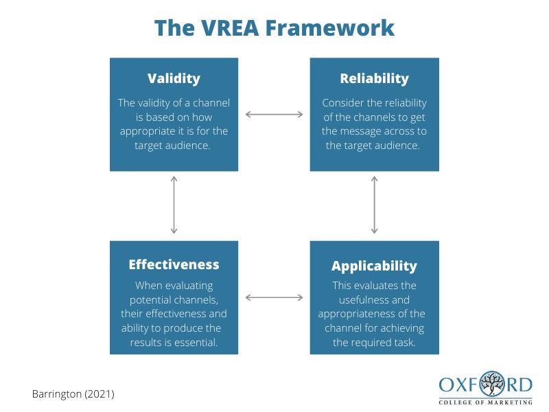 The VREA Framework