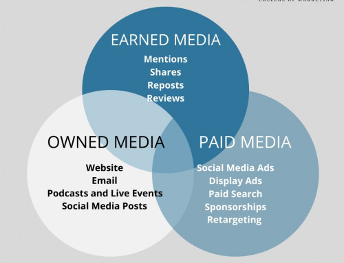 What is the Difference Between Paid, Owned and Earned Media?